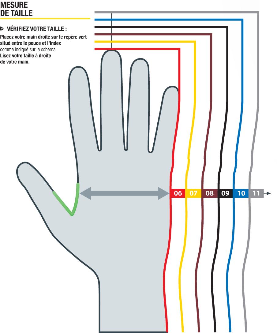 Guide conseil protection des mains