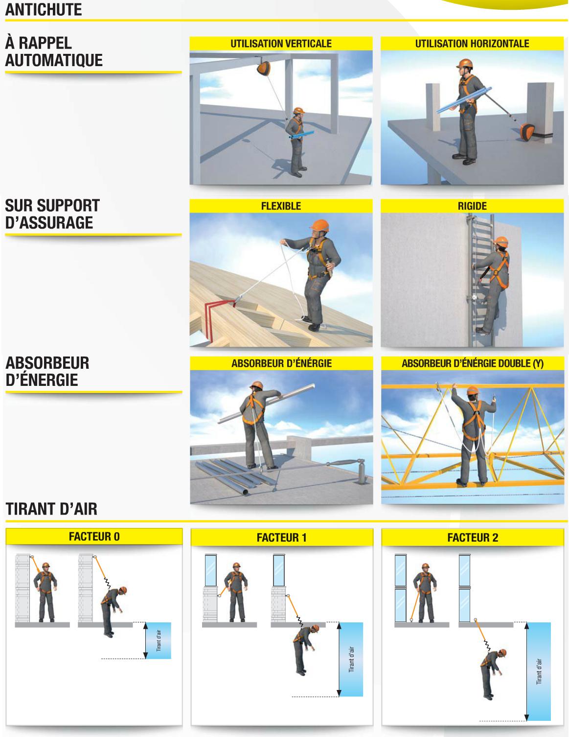 guide de choix de votre systeme antichute