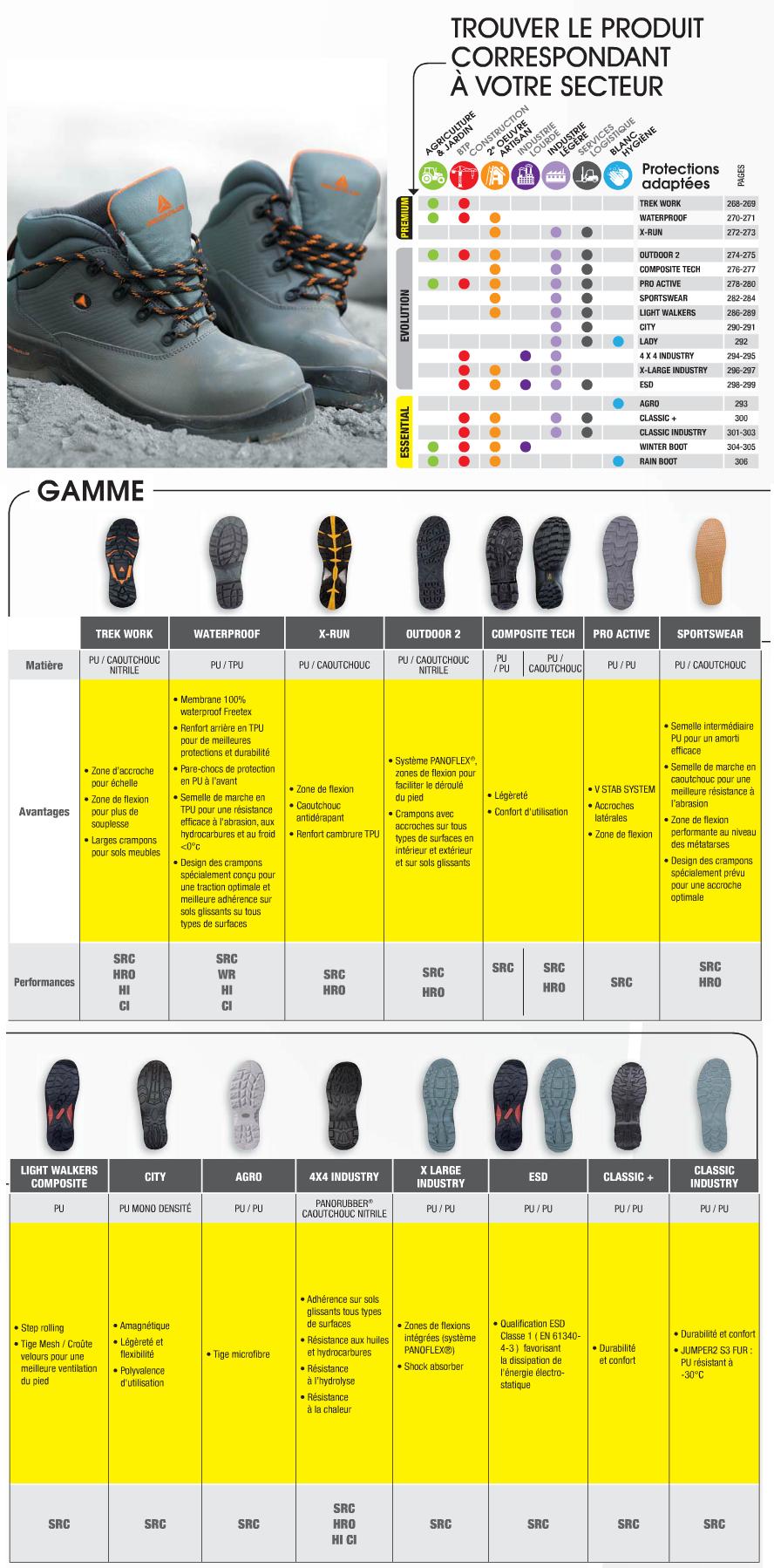 Conseil chaussure DELTA PLUS