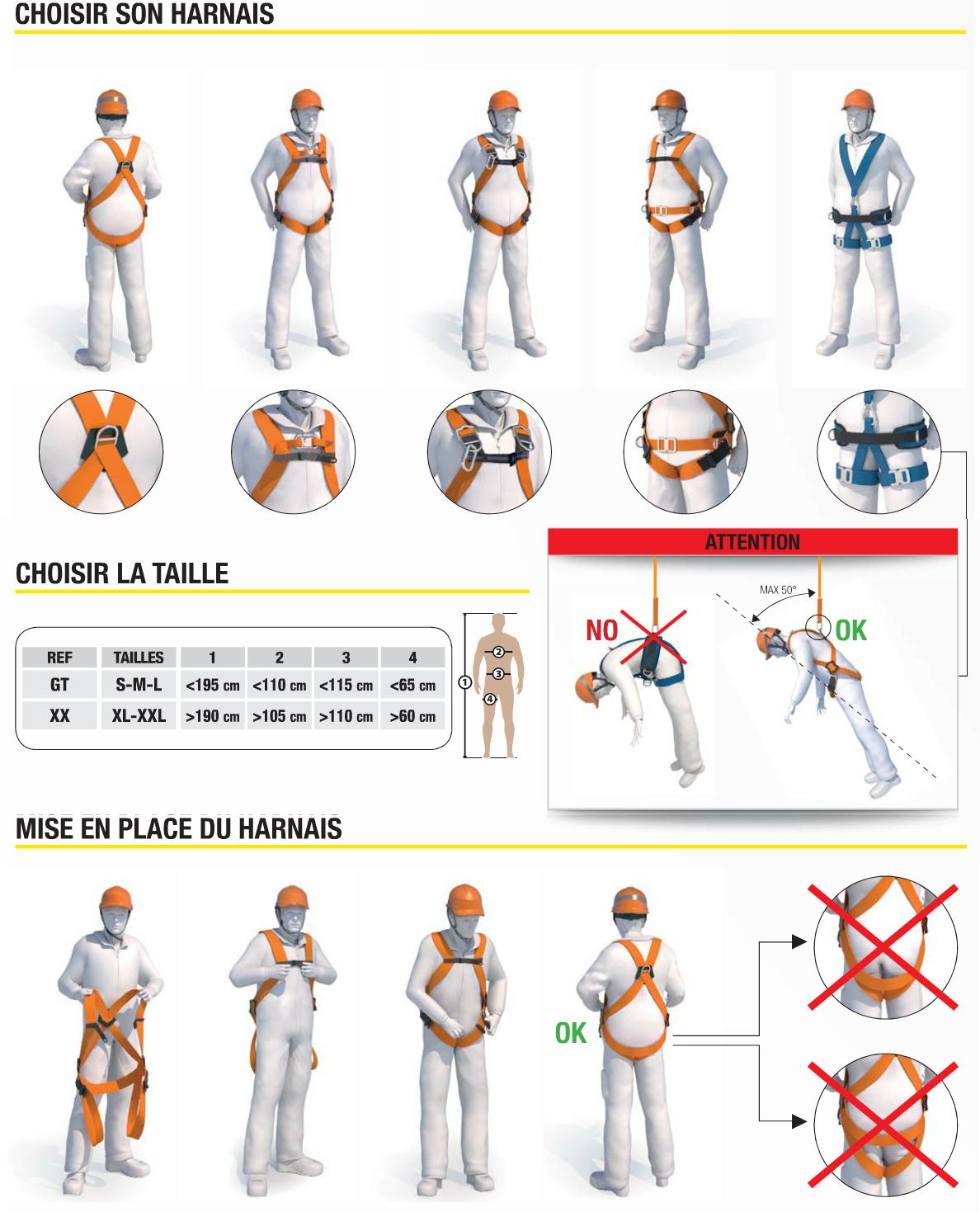 guide de choix harnais antichute