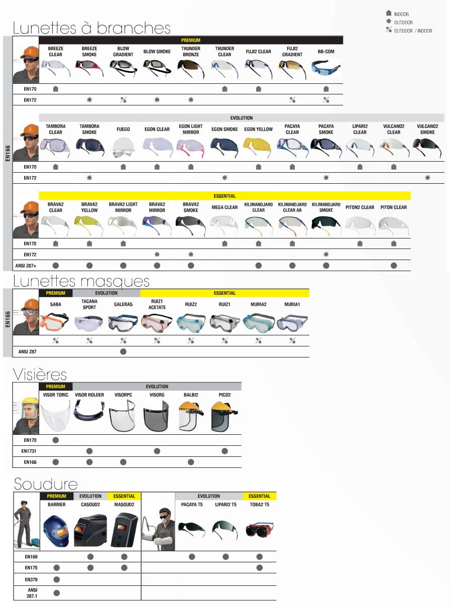 Guide conseil protection visuelle
