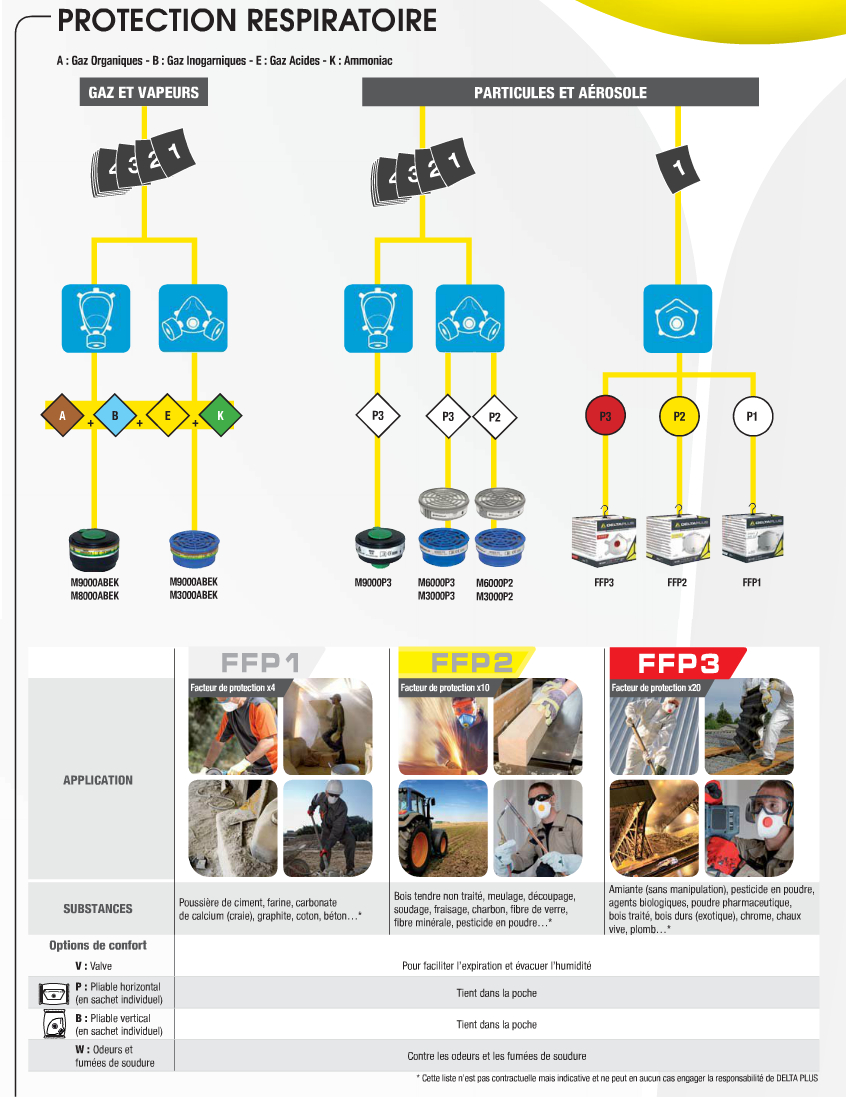 Guide conseil protection respiratoire